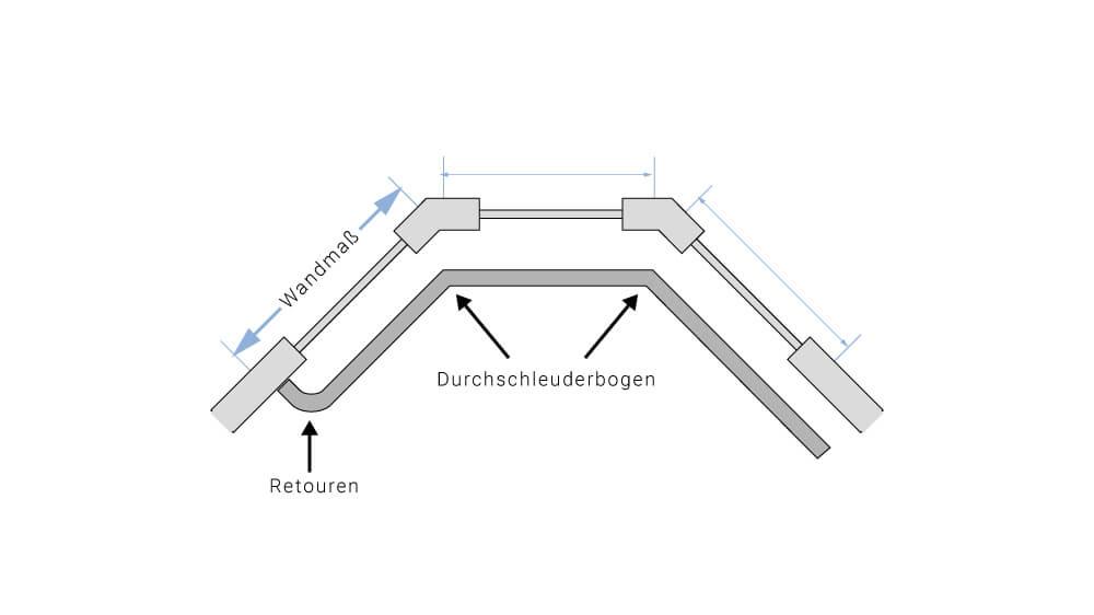 Biegung ( Durchschleuderbogen / Kurve / Rundbogen ) Artikelbild